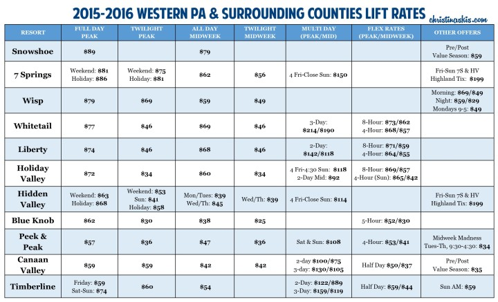 Western PA and Surrounding Counties Ski Lift Rates